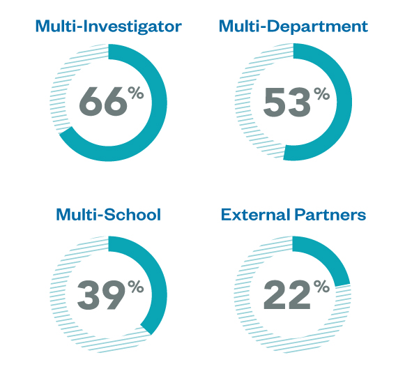 Four pie charts showing that Multi-Investigator research was 66%, multi-department was 53%, multi-school was 39%, and external partners were 22% in 2017.