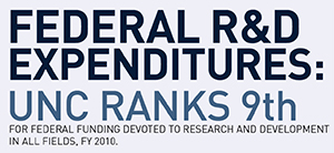 fy2012_R&D_expenditures)ninth