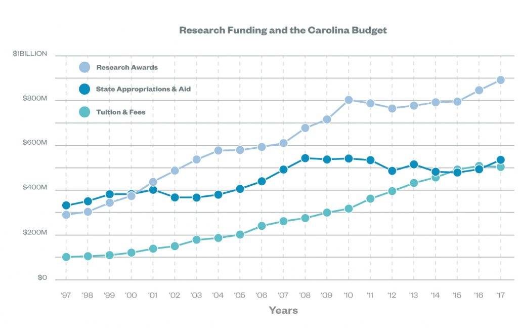 Line graph showing research funding and the Carolina budget for research awards, state appropriations and aid, and tuition and fees. Research Awards in 2017 was $897,800,783, State Appropriations and Aid was $500,212,327, and Tuition and Fees was $535,400,149.