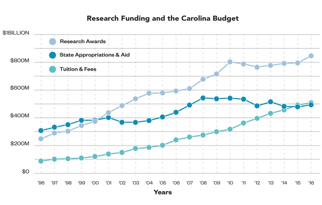 Line graph showing research funding and the Carolina budget for research awards, state appropriations and aid, and tuition and fees. Research awards were: 1996 was $248,998, 1997 was $290,650, 1998 was $304,954, 1999 was $344,497, 2000 was $375,571, 2001 was $438,781, 2002 was $487,906, 2003 was $537,416, 2004 was $577,577, 2005 was $579,589, 2006 was $593,390, 2007 was $610,670, 2008 was $678,228, 2009 was $716,274, 2010 was $803,358, 2011 was $788,025, 2012 was $767,141, 2013 was $777,838, 2014 was $792,729, 2015 was $796,172, and 2016 was $846,680. State Appropriations and Aid were: 1996 was $308,245, 1997 was $331,650, 1998 was $352,283, 1999 was $382,372, 2000 was $383,189, 2001 was $402,205, 2002 was $368,505, 2003 was $368,024, 2004 was $380,446, 2005 was $406,673, 2006 was $440,070, 2007 was $492,471, 2008 was $543,292, 2009 was $538,328, 2010 was $541,753, 2011 was $534,678, 2012 was $486,492, 2013 was $515,121, 2014 was $482,728, 2015 was $479,187, and 2016 was $493,923. Tuition and Fees were: 1996 was $88,478, 1997 was $102,277, 1998 was $105,745, 1999 was $110,400, 2000 was $121,507, 2001 was $139,319, 2002 was $150,537, 2003 was $178,484, 2004 was $187,244, 2005 was $202,362, 2006 was $241,155, 2007 was $261,745, 2008 was $275,866, 2009 was $300,42, 2010 was $317,817, 2011 was $362,637, 2012 was $396,205, 2013 was $432,644, 2014 was $457,805, 2015 was $492,587, and 2016 was $508,802.