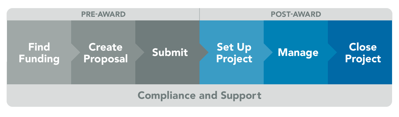 Step-by-step project process. 6 steps, 3 in Pre-Award and 3 in Post-Award. In Pre-Award there is Find Funding, Create Proposal, and Submit. In Post-Award, there is Set Up Project, Manage, and Close Project.