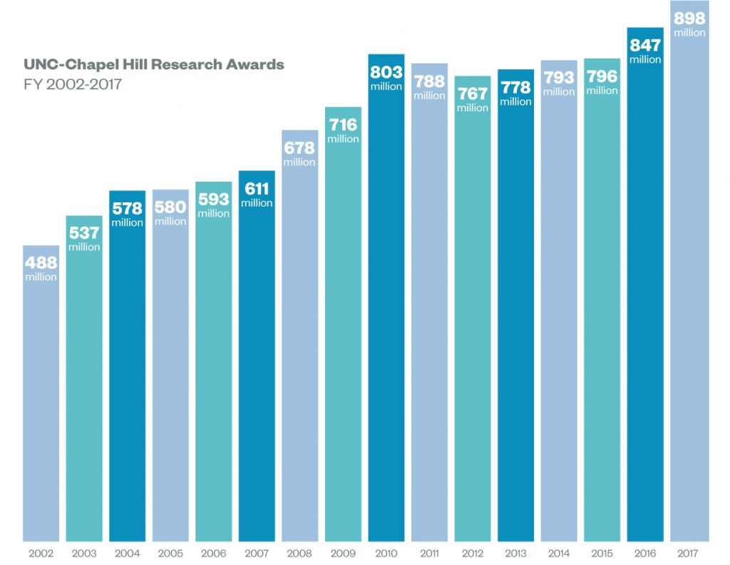 UNC at Chapel Hill's Research Awards from 2002 to 2017. In 2002, awarded 488 million dollars. In 2003, awarded 537 million dollars. In 2004, awarded 578 million dollars. In 2005, awarded 580 million dollars. In 2006, awarded 593 million dollars. In 2007, awarded 611 million dollars. In 2008, awarded 678 million dollars. In 2009, awarded 716 million dollars. In 2010, awarded 803 million dollars. In 2011, awarded 788 million dollars. In 2012, awarded 767 million dollars. In 2013, awarded 778 million dollars. In 2014, awarded 793 million dollars. In 2015, awarded 796 million dollars. In 2016, awarded 847 million dollars. In 2017, awarded 898 million dollars.