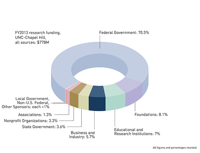 FY2013 research funding, UNC-Chapel Hill, all sources: $778 million