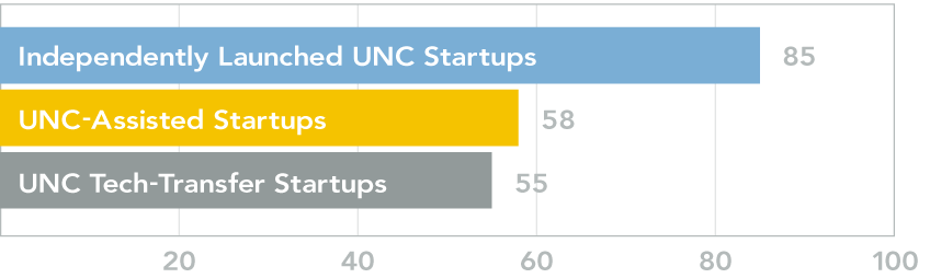 Bar graph showing the number of Independently Launched UNC Startups, UNC-Assisted Startups, and UNC Technology-Transfer Startups. There are 85 Independently Launched UNC Startups, 58 UNC-Assisted Startups, and 55 UNC Technology-Transfer Startups.