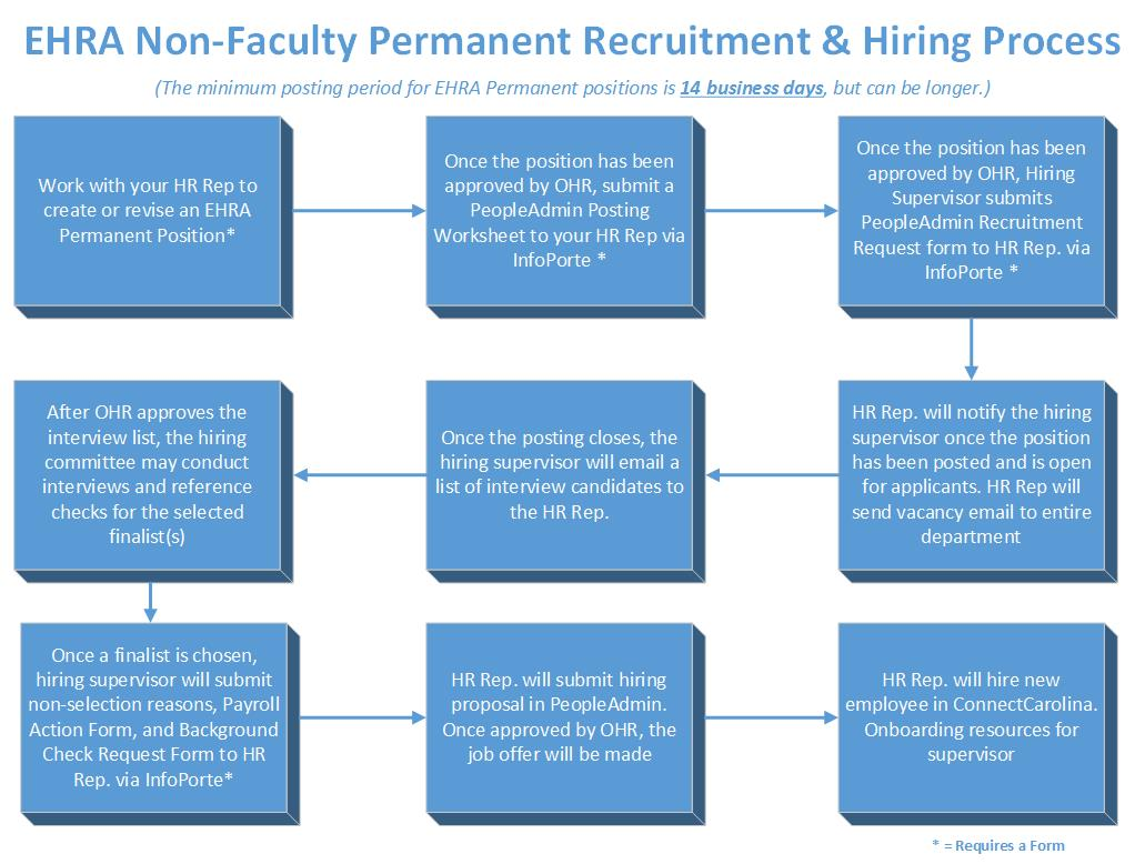 EHRA EPA NonFaculty UNC Research – Recruitment Request Form