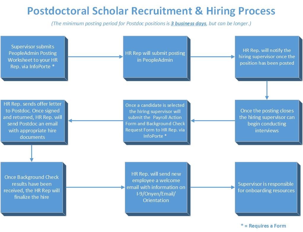 Postdoctoral Employees Unc Research
