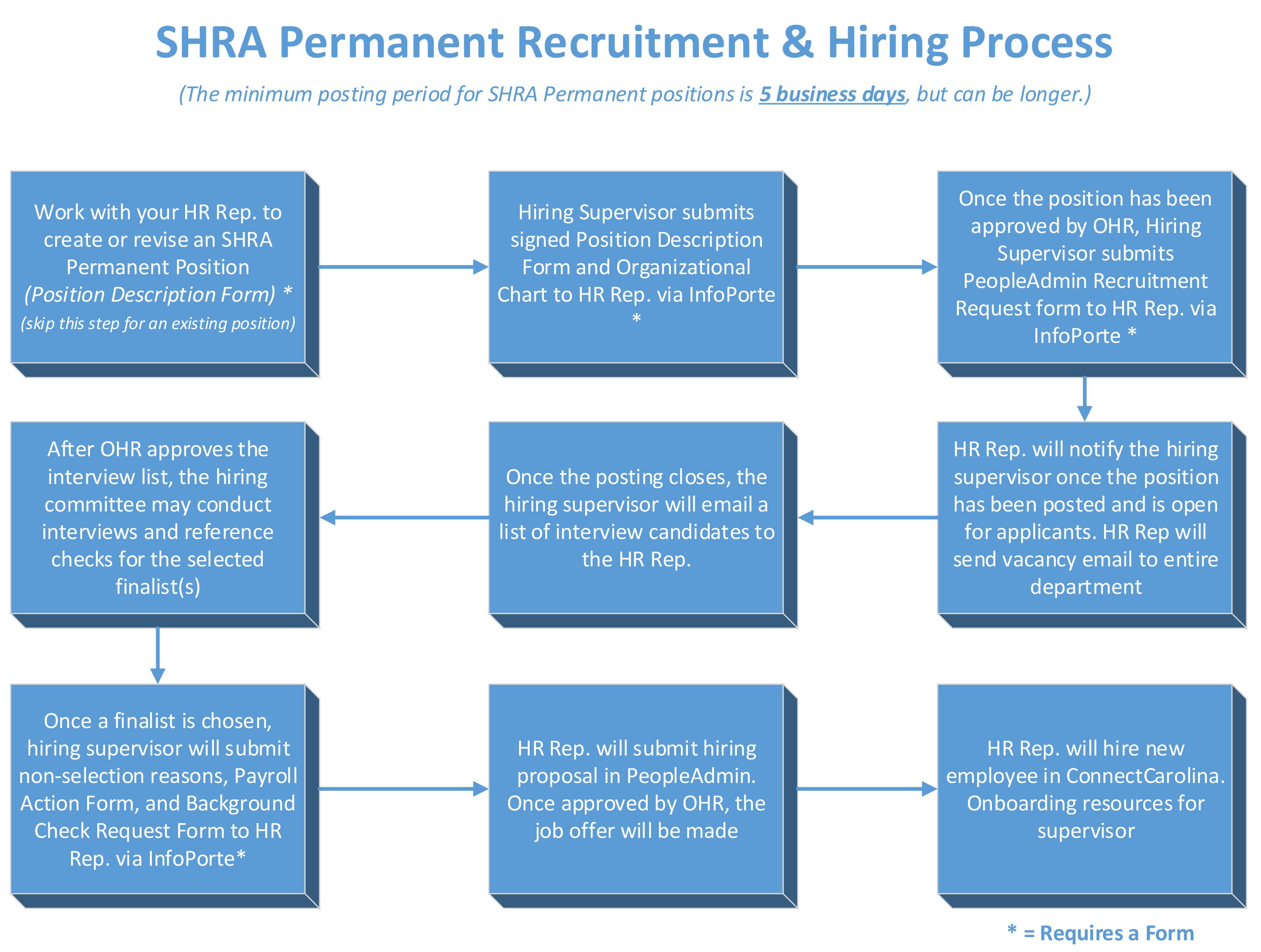 Shra Spa Permanent  Unc Research