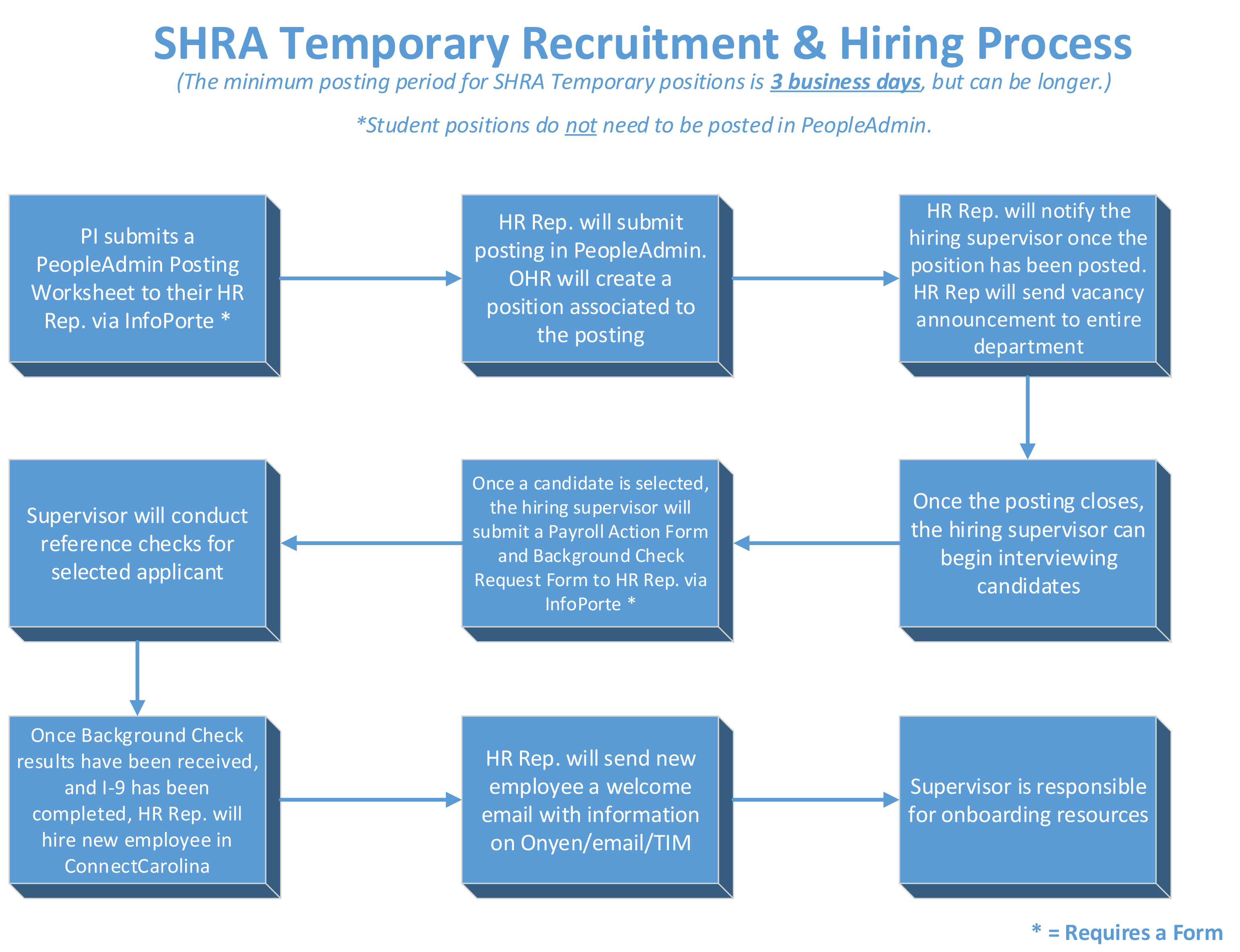 Temporary Shra Spa Employees  Unc Research