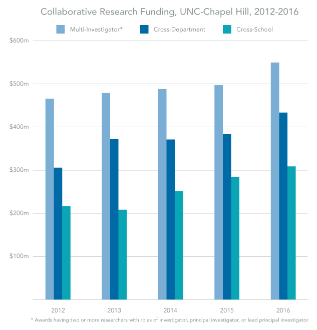 Collaborative Research Funding, UNC-Chapel Hill, 2012-2016