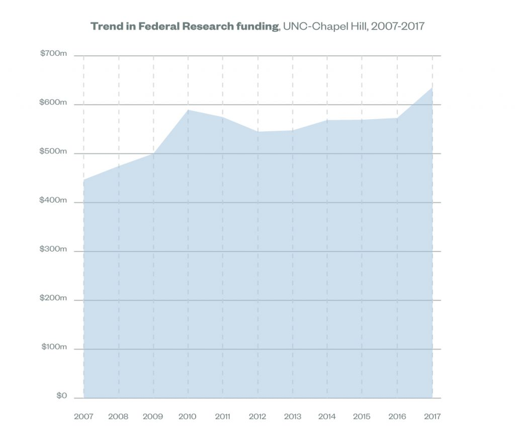 Graph showing the trend in federal research funding at UNC in Chapel Hill. 2017, the amount was $637,505,064.