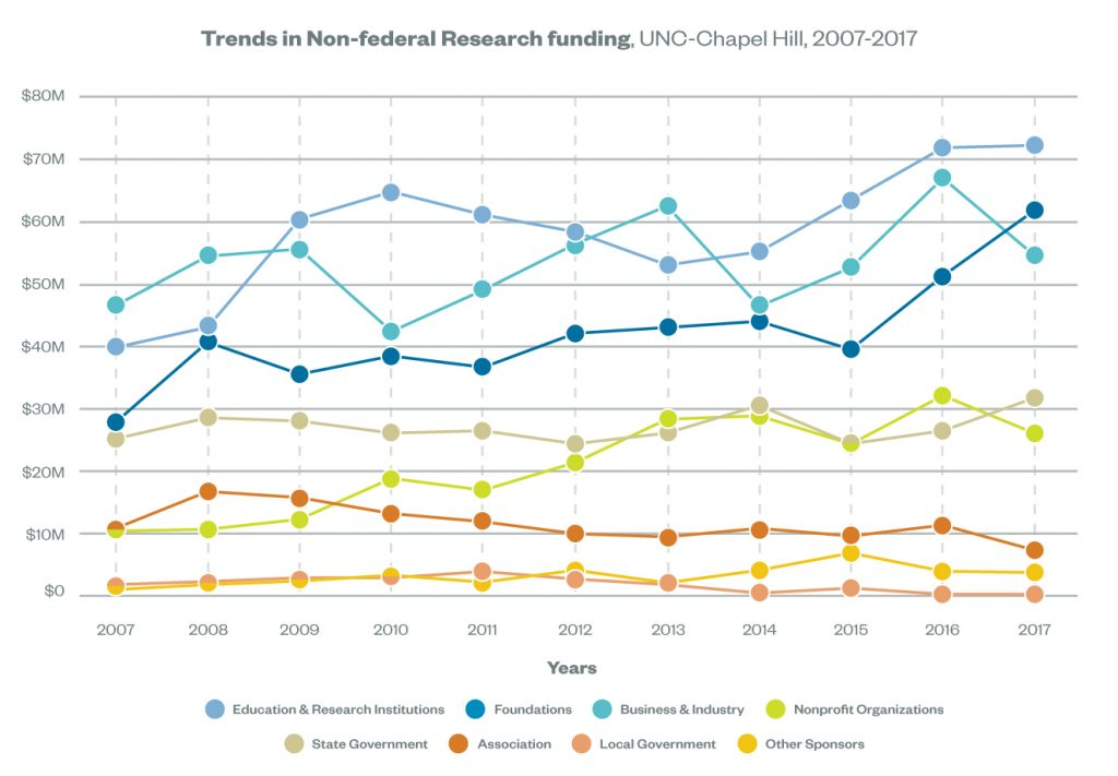For Educational and Research Institutions: $40,269,654 in 2007, $43,474,366 in 2008, $60,737,939 in 2009, $65,098,612 in 2010, $61,420,231 in 2011, $58,712,517 in 2012, $53,408,787 in 2013, $55,517,001 in 2014, $63,768,269 in 2015, $72,141,109 in 2016, and $72,505,785 in 2017. For Foundations: $46,957,135 in 2007, $54,835,606 in 2008, $55,952,816 in 2009, $42,803,768 in 2010, $49,428,447 in 2011, $56,761,915 in 2012, $62,825,784 in 2013, $46,818,604 in 2014, $53,006,272 in 2015, $67,286,005 in 2016, and $54,888,264 in 2017. For Business and Industry: $28,333,520 in 2007, $41,113,022 in 2008, $35,987,568 in 2009, $38,894,138 in 2010, $37,091,776 in 2011, $42,509,452 in 2012, $43,443,086 in 2013, $44,430,254 in 2014, $39,940,197 in 2015, $51,656,799 in 2016, and $62,167,572 in 2017. For Nonprofit Organization: $10,916,571 in 2007, $11,231,160 in 2008, $12,821,710 in 2009, $19,364,461 in 2010, $17,465,303 in 2011, $21,896,560 in 2012, $28,810,867 in 2013, $29,335,490 in 2014, $24,845,072 in 2015, $32,572,500 in 2016, and $26,536,753 in 2017. For NC State Government: $25,375,561 in 2007, $28,727,658 in 2008, $28,202,485 in 2009, $26,365,376 in 2010, $26,375,536 in 2011, $24,589,536 in 2012, $26,284,467 in 2013, $30,699,088 in 2014, $24,570,920 in 2015, $26,647,053 in 2016, and $31,906,039 in 2017. For Association: $11,260,732 in 2007, $17,117,855 in 2008, $16,141,330 in 2009, $13,591,910 in 2010, $12,168,665 in 2011, $10,376,113 in 2012, $9,873,445 in 2013, $11,236,288 in 2014, $10,024,966 in 2015, $11,743,235 in 2016, and $7,738,246 in 2017. For Local Governments: $1,968,925 in 2007, $2,493,644 in 2008, $3,105,821 in 2009, $3,093,996 in 2010, $4,092,528 in 2011, $2,884,874 in 2012, $2,017,779 in 2013, $652,783 in 2014, $1,194,885 in 2015, $451,386 in 2016, and $459,011 in 2017. For All Other Sponsors: $1,157,228 in 2007, $2,046,524 in 2008, $2,717,234 in 2009, $3,644,092 in 2010, $2,433,248 in 2011, $4,439,031 in 2012, $2,532,325 in 2013, $4,357,477 in 2014, $7,155,946
