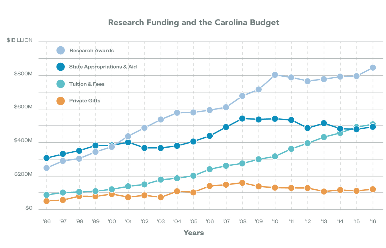 Research Funding and the Carolina Budget: Year 1996 - Private Gifts: $308,245,