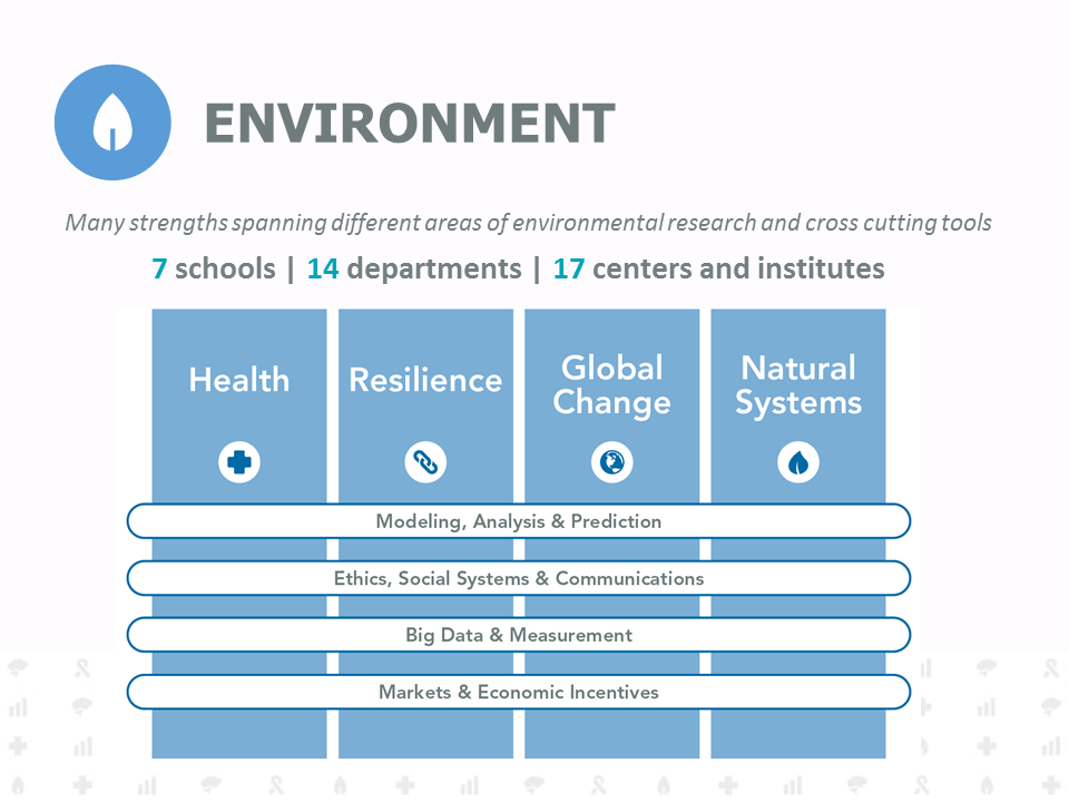 Many strengths spanning different areas of environmental research and cross cutting tools. 7 schools, 14 departments, 17 centers and institutes. Modeling, Analysis, and Prediction. Ethics, Social Systems, and Communications. Big Data and Measurement. Markets and Economic Incentives. All of these as they pertain to Health, Resilience, Global Change, and Natural Systems.