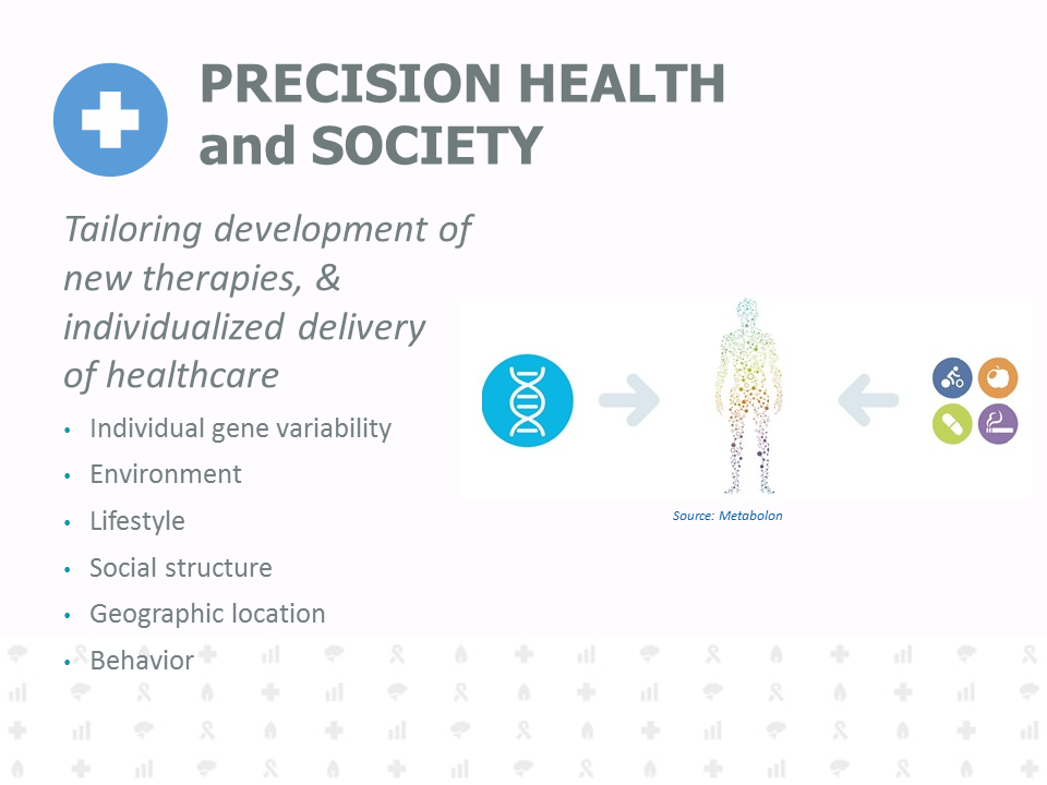 Tailoring development of new therapies, and individualized delivery of healthcare. Individual gene variability. Environment. Lifestyle. Social structure. Geographic location. Behavior.