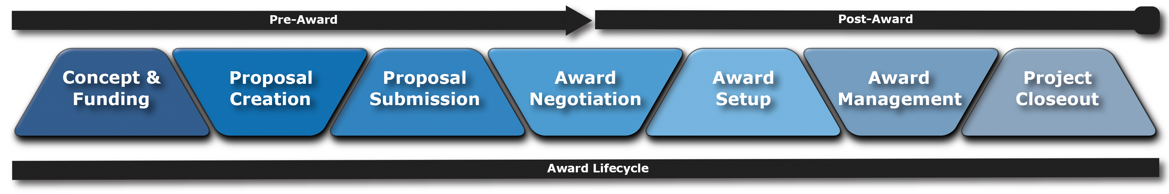 Award Lifecycle | UNC Research