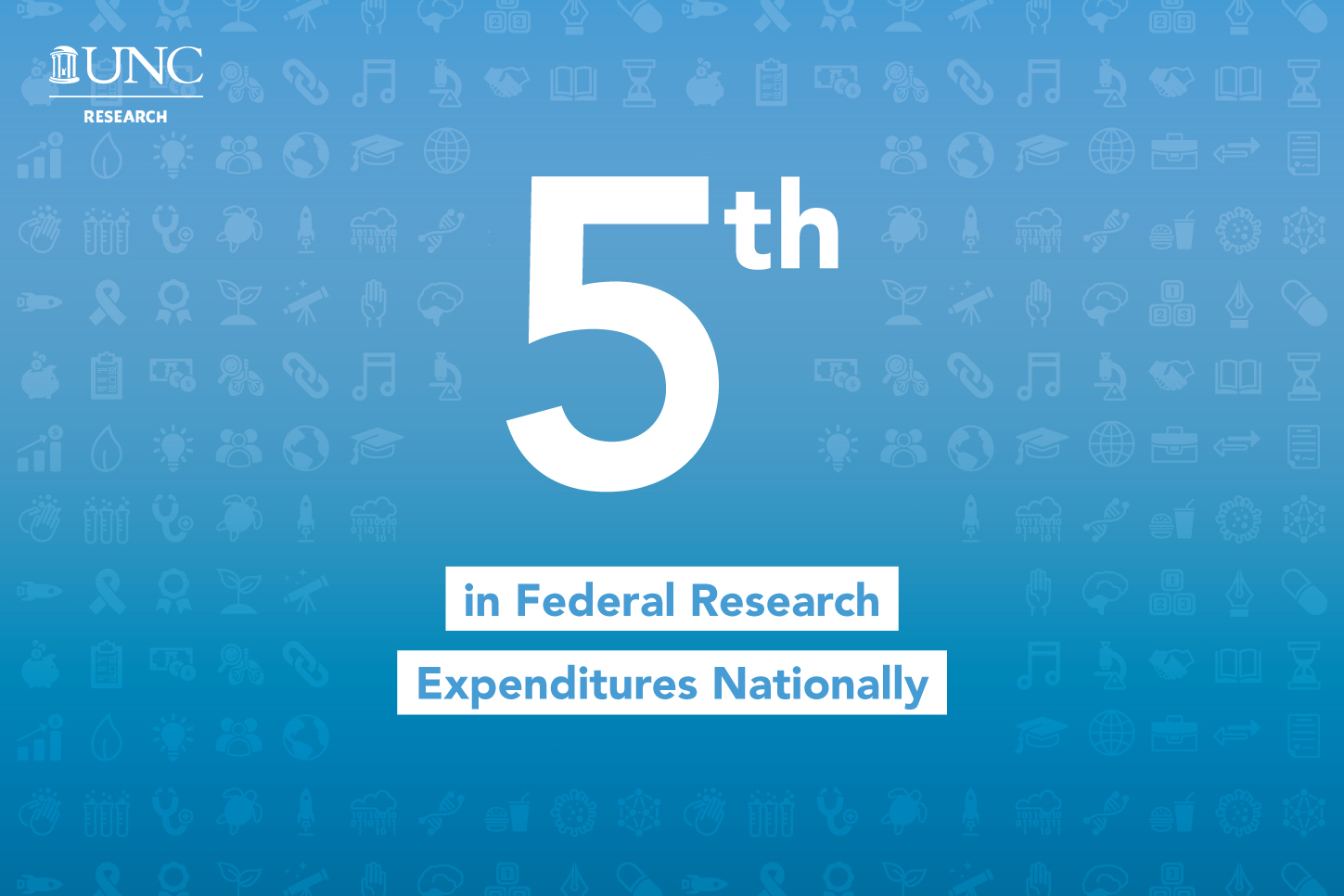 UNC ranks 5th in federal research expenditures nationally