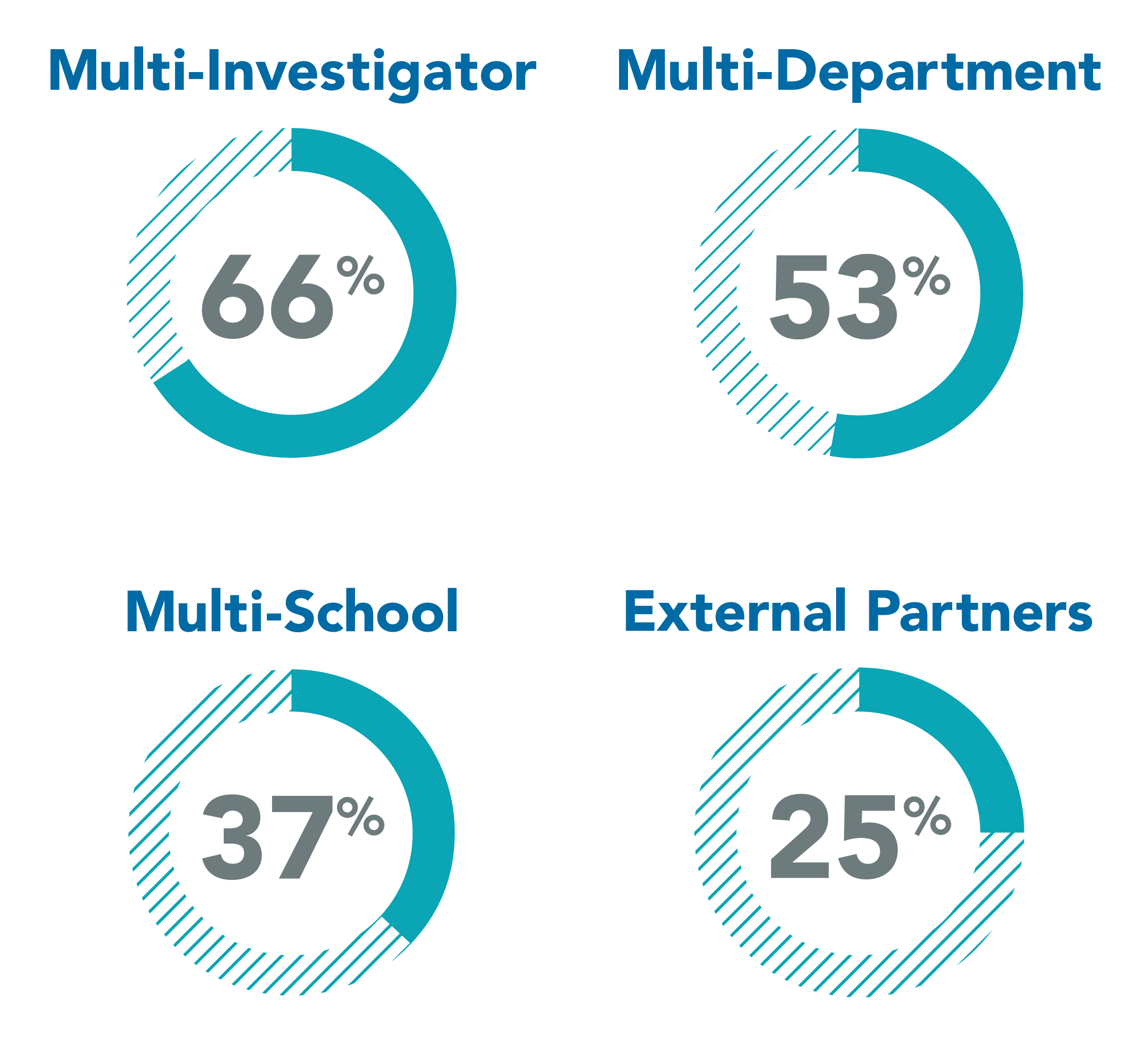 Four pie charts showing that Multi-Investigator research was 66%, multi-department was 53%, multi-school was 37%, and external partners were 25% in 2018.