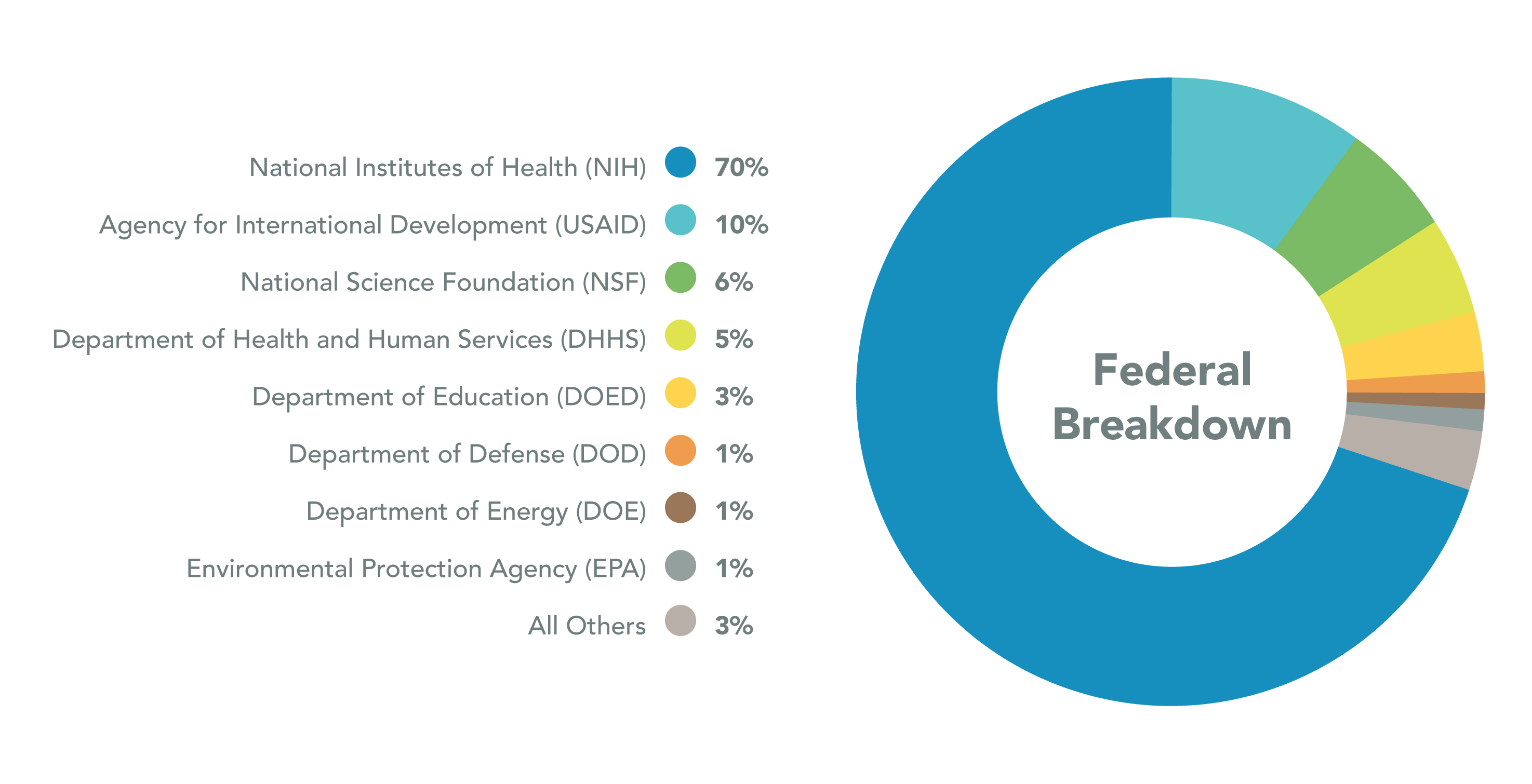 Pie chart showing Federal Breakdown for 2018. National Instituted of Health are 70%, Agency for International Development are 10%, National Science Foundation are 6%, Department of Health and Human Services are 5%, Department of Education are 3%, Department of Defense are 1%, Department of Energy are 1%, Environmental Protection Agency are 1%, and all Others are 3%.