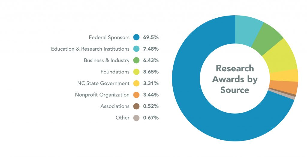 Pie Chart showing Research Awards by Source for 2018. Federal Sponsors are 69.5%, Education and Research Institutions are 7.48%, Business and Industry are 6.43%, Foundations are 8.65%, NC State Government are 3.31%, Nonprofit Organization are 3.44%, Associations are 0.52%, and Other are 0.67%.