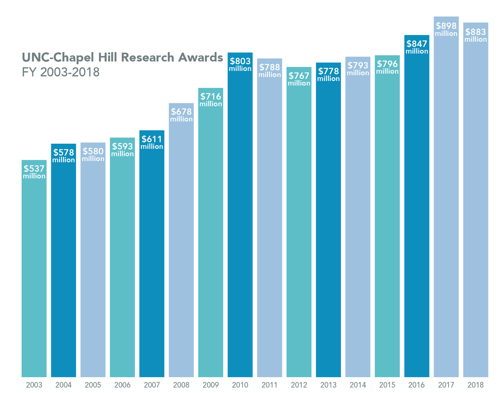 UNC at Chapel Hill's Research Awards from 2003 to 2018. In 2003, awarded 537 million dollars. In 2004, awarded 578 million dollars. In 2005, awarded 580 million dollars. In 2006, awarded 593 million dollars. In 2007, awarded 611 million dollars. In 2008, awarded 678 million dollars. In 2009, awarded 716 million dollars. In 2010, awarded 803 million dollars. In 2011, awarded 788 million dollars. In 2012, awarded 767 million dollars. In 2013, awarded 778 million dollars. In 2014, awarded 793 million dollars. In 2015, awarded 796 million dollars. In 2016, awarded 847 million dollars. In 2017, awarded 898 million dollars. In 2018, awarded 883 million dollars.