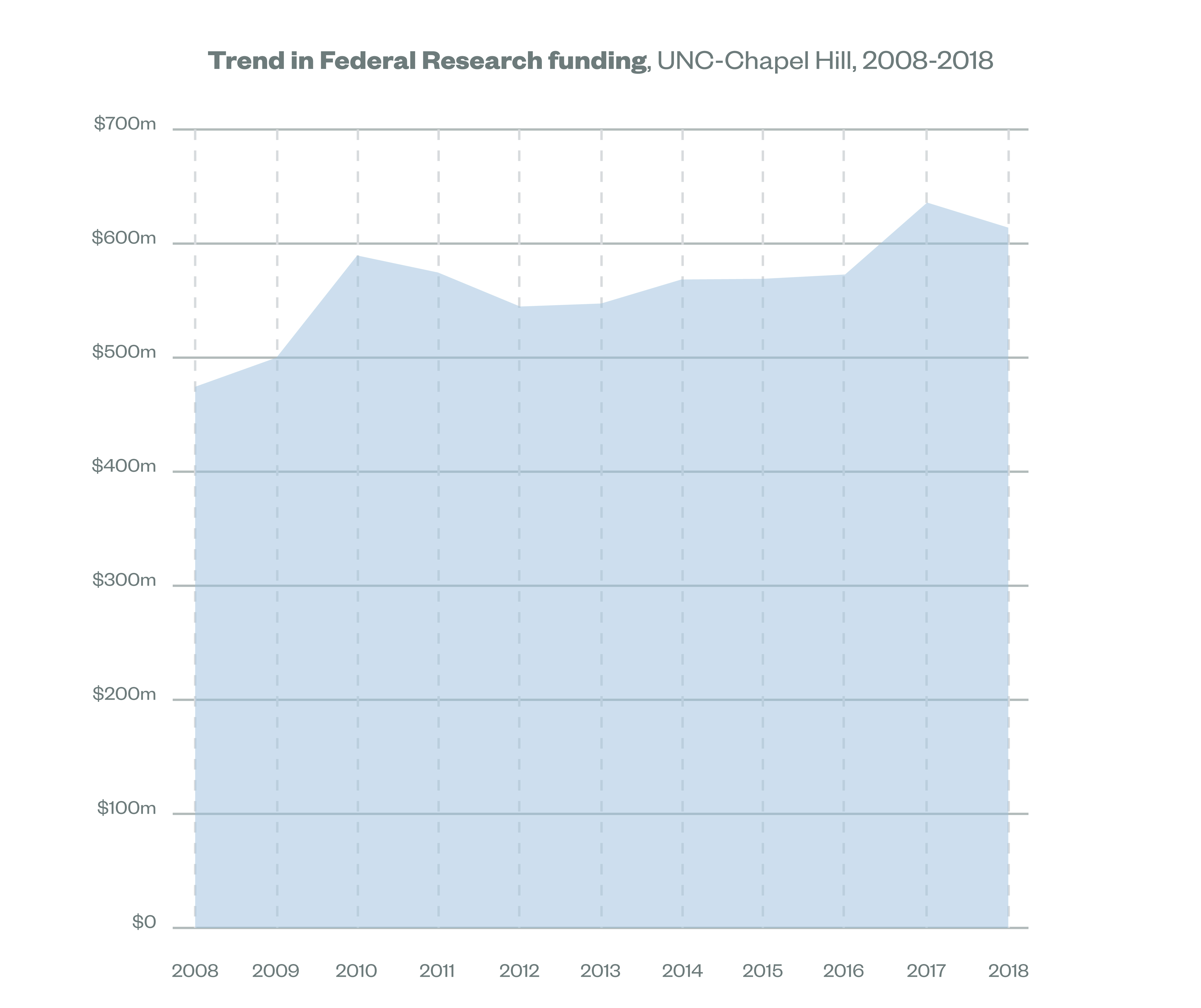 Graph showing the trend in federal research funding at UNC in Chapel Hill. 2018, the amount was $613,689,045.
