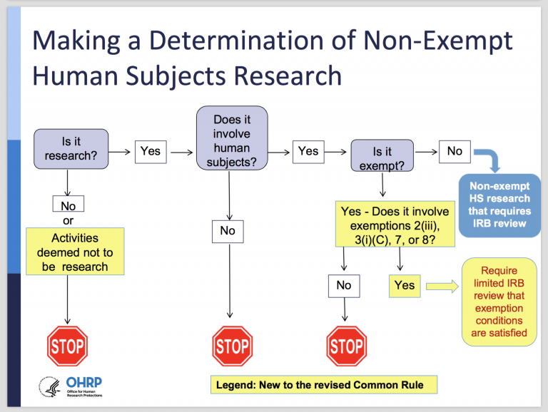 Flowchart: Making a Determination of Non-Exempt Human Subjects Research. Is it research? If no, or activities deemed not to be research, STOP. If yes, then does it involve human subjects? If no, then STOP. If yes, then is it exempt? If no, non-exempt HS research that requires IRB review. If yes, then does it involve exemptions 2(iii), 3(i)(C), 7, or 8? If no, then STOP. If yes, require limited IRB review that exemption conditions are satisfied.