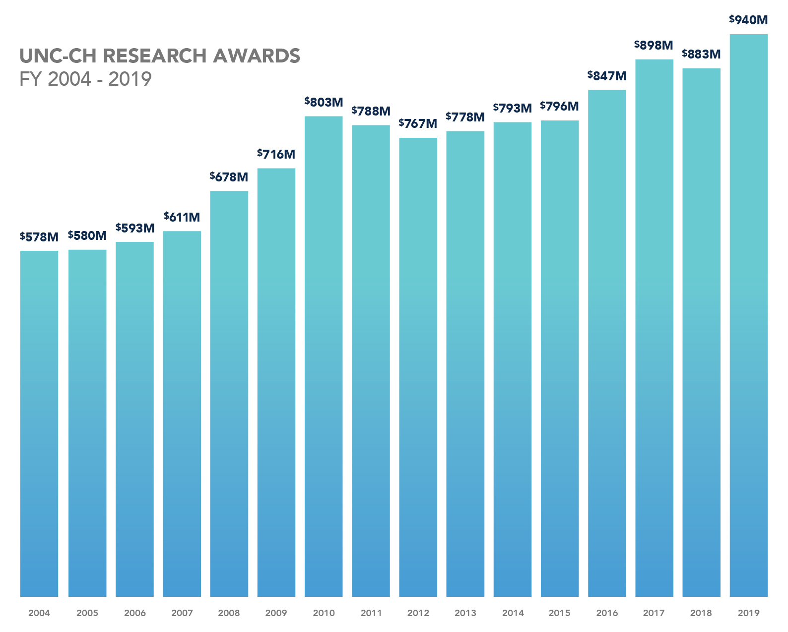 UNC at Chapel Hill's Research Awards from 2004 to 2019. In 2004, awarded 578 million dollars. In 2005, awarded 580 million dollars. In 2006, awarded 593 million dollars. In 2007, awarded 611 million dollars. In 2008, awarded 678 million dollars. In 2009, awarded 716 million dollars. In 2010, awarded 803 million dollars. In 2011, awarded 788 million dollars. In 2012, awarded 767 million dollars. In 2013, awarded 778 million dollars. In 2014, awarded 793 million dollars. In 2015, awarded 796 million dollars. In 2016, awarded 847 million dollars. In 2017, awarded 898 million dollars. In 2018, awarded 883 million dollars. In 2019, awarded 940 million dollars.