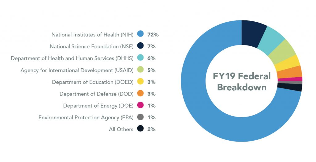 Pie chart showing Federal Breakdown for 2018. National Institutes of Health are 72%, National Science Foundation are 7%, Department of Health and Human Services are 6%, Agency for International Development are 5%, Department of Education are 3%, Department of Defense are 3%, Department of Energy are 1%, Environmental Protection Agency are 1%, and all Others are 2%.
