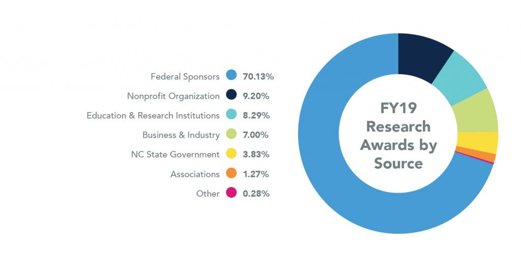 Pie Chart showing Research Awards by Source for 2019. Federal Sponsors are 70.13%, Nonprofit Organization are 9.20%, Education and Research Institutions are 8.29%, Business and Industry are 7.00%, NC State Government are 3.83%, Associations are 1.27%, and Other are 0.28%.