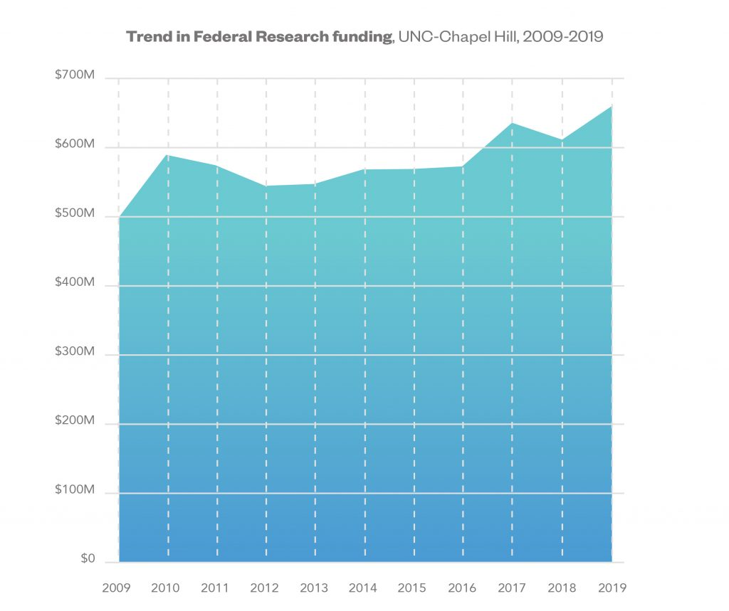 Graph showing the trend in federal research funding at UNC in Chapel Hill. 2019, the amount was $660,070,668.