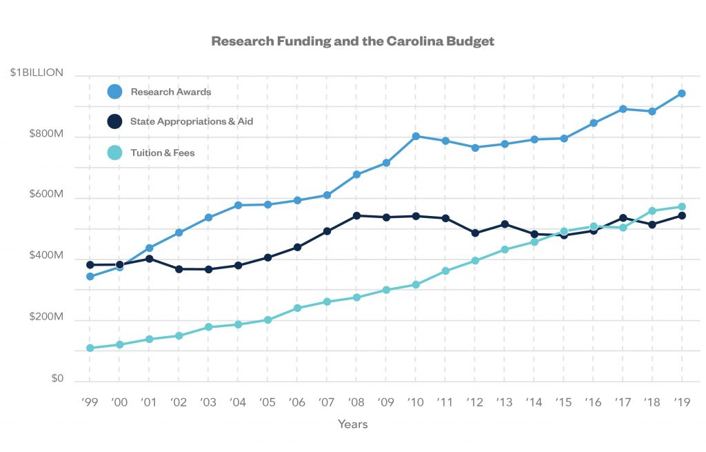 Line graph showing research funding and the Carolina budget for research awards, state appropriations and aid, and tuition and fees. Research Awards in 2019 was $94.2 million, State Appropriations and Aid was $543.3 million, and Tuition and Fees was $270.6 million.