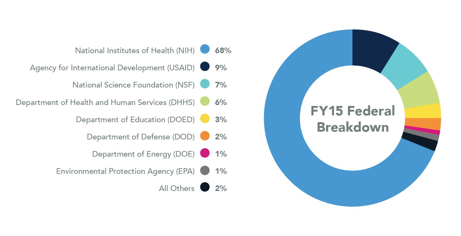 Federal Breakdown. NIH: 68%. USAID: 9%. NSF: 7%. DHHS: 6%. DOED: 3%. DOD: 2%. Other: 2%. EPA: 1%. DOE: 1%.