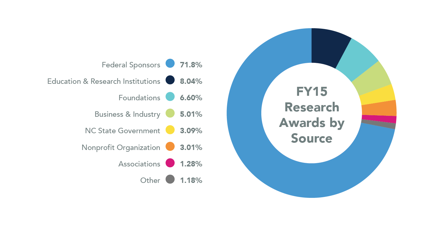 UNC Research Awards by Source, FY 2015. Federal Sponsors: 71.8%. Educational and Research Institutions: 8.04%. Foundations: 6.60%. Business & Industry: 5.01%. NC State Government: 3.09%. Nonprofit Organizations: 3.01%. Associations: 1.28%. Other: 1.18%.