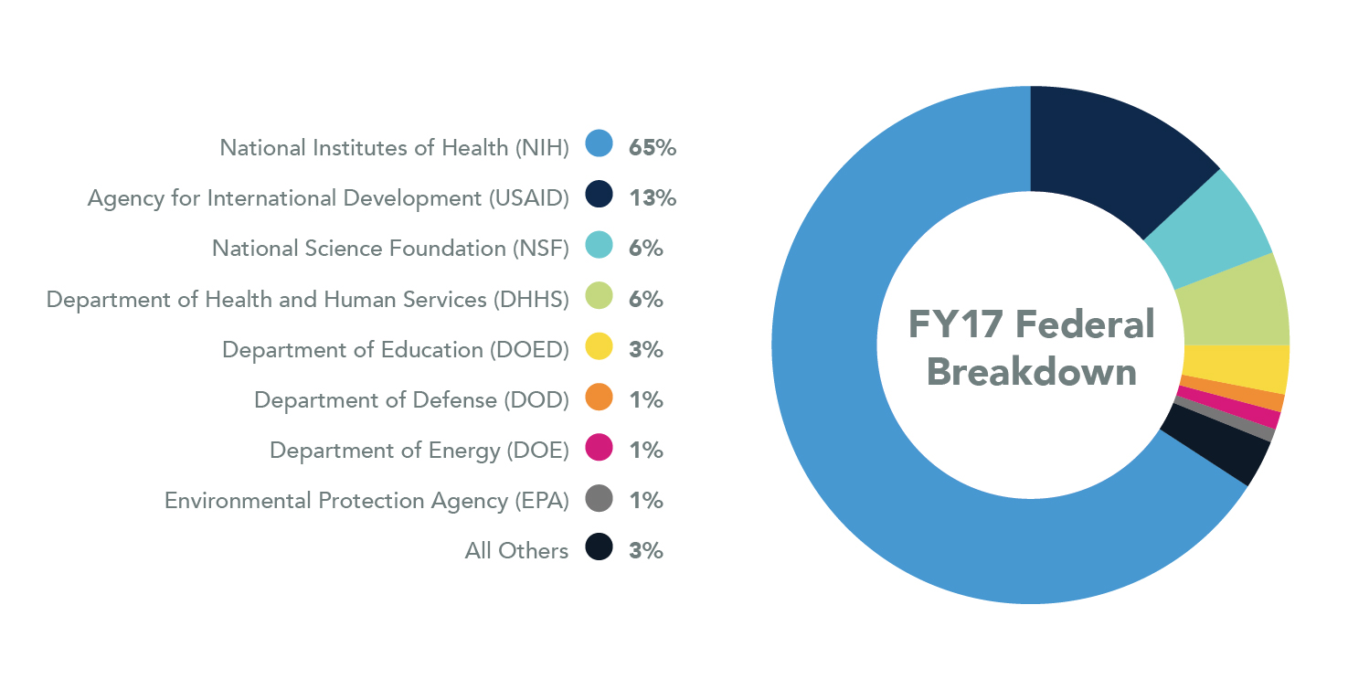 Pie chart showing Federal Breakdown for 2017. National Instituted of Health are 65%, Agency for International Development are 13%, National Science Foundation are 6%, Department of Health and Human Services are 6%, Department of Education are 3%, Department of Defense are 1%, Department of Energy are 1%, Environmental Protection Agency are 1%, and all Others are 3%.