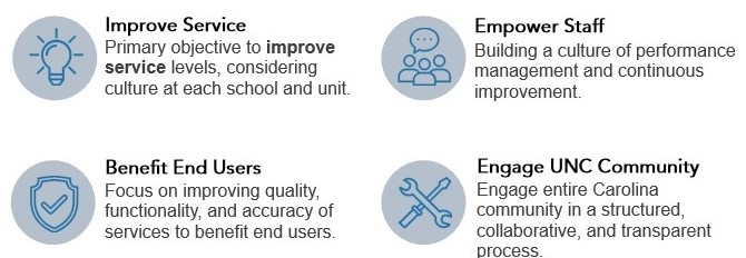 Operation Excellence Goals image