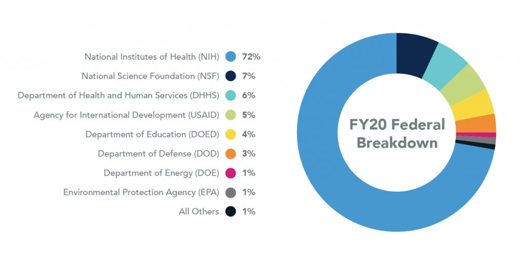 Pie chart showing Federal Breakdown for 2018. National Institutes of Health are 72%, National Science Foundation are 7%, Department of Health and Human Services are 6%, Agency for International Development are 5%, Department of Education are 4%, Department of Defense are 3%, Department of Energy are 1%, Environmental Protection Agency are 1%, and all Others are 1%.