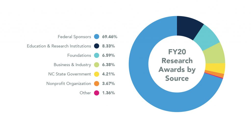 Pie Chart showing Research Awards by Source for 2019. Federal Sponsors are 69.46%, Education and Research Institutions are 8.33%, Foundations are 6.59%, Business and Industry are 6.38%, NC State Government are 4.21%, Nonprofit Organizations are 3.67%, and Other are 1.36%.