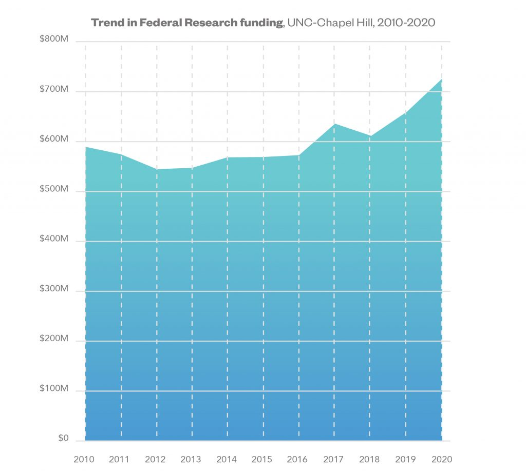 Graph showing the trend in federal research funding at UNC in Chapel Hill. 2020, the amount was $726,777,399.