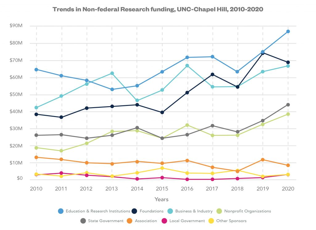 Trends in Non-federal Research Funding at UNC at Chapel Hill. In 2020, education and research institutions accounted for $87,131,304, foundation for $68,921,298, business and industry for $66,765,828, North Carolina State Government for $44,008,590, nonprofit organizations for $38,448,428, associations for $8,376,783, local government for $2,964,207, and other sponsors for $2,990,175.