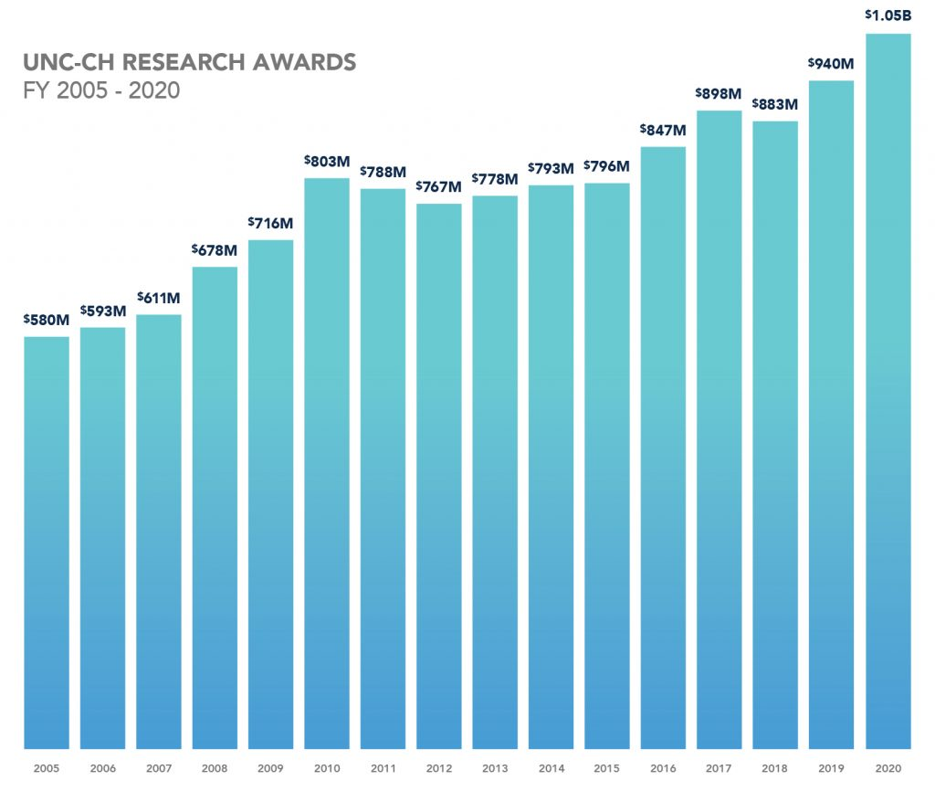 UNC at Chapel Hill's Research Awards from 2005 to 2020. In 2005, awarded 580 million dollars. In 2006, awarded 593 million dollars. In 2007, awarded 611 million dollars. In 2008, awarded 678 million dollars. In 2009, awarded 716 million dollars. In 2010, awarded 803 million dollars. In 2011, awarded 788 million dollars. In 2012, awarded 767 million dollars. In 2013, awarded 778 million dollars. In 2014, awarded 793 million dollars. In 2015, awarded 796 million dollars. In 2016, awarded 847 million dollars. In 2017, awarded 898 million dollars. In 2018, awarded 883 million dollars. In 2019, awarded 940 million dollars. In 2020, awarded 1.05 billion dollars.