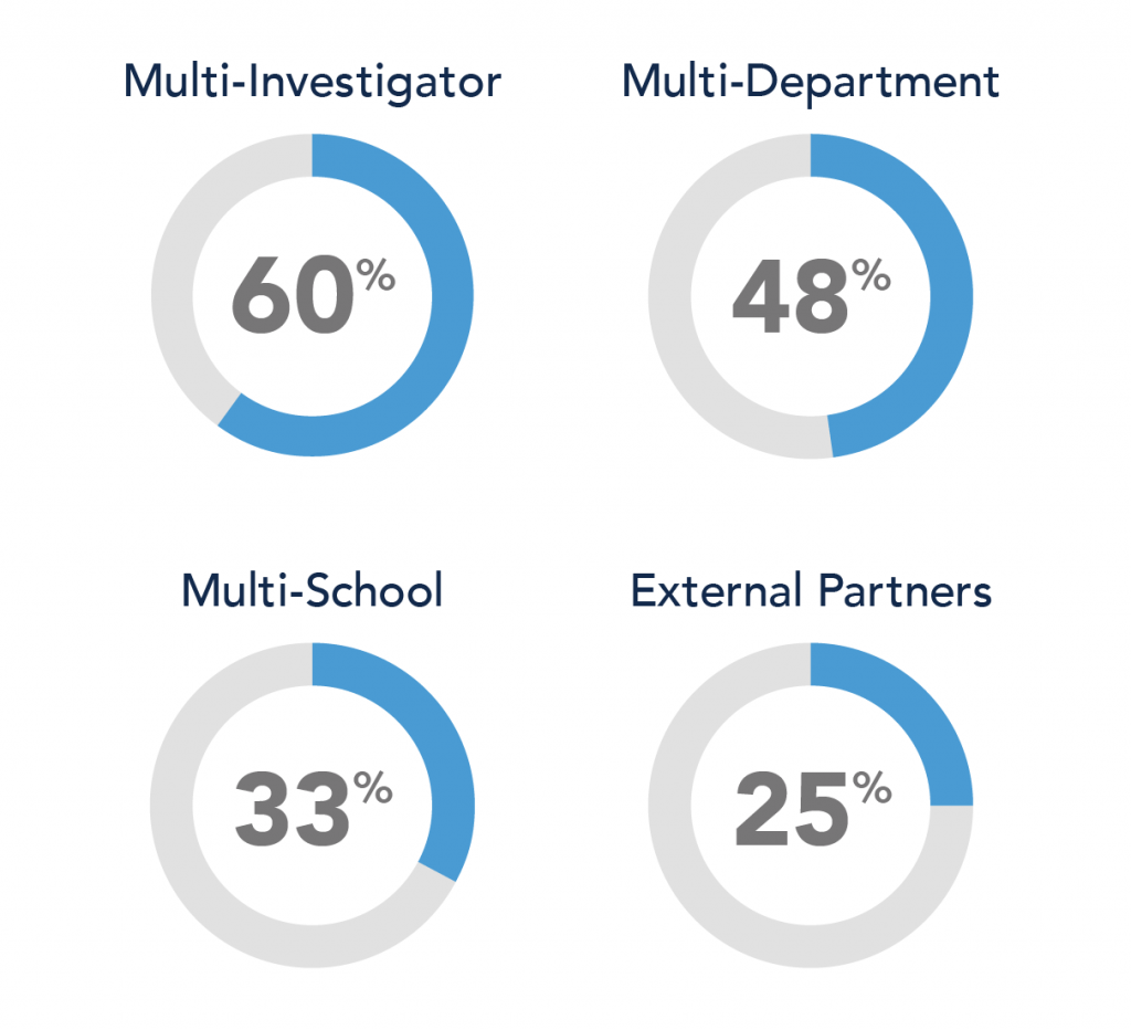 Four pie charts showing that Multi-Investigator research was 60%, multi-department was 48%, multi-school was 33%, and external partners were 25% in 2021.