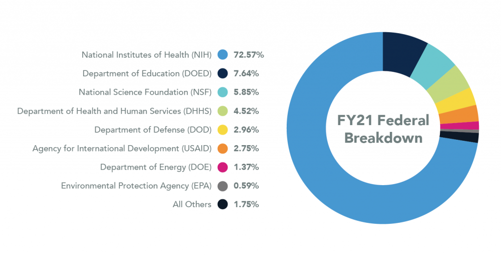 Pie chart showing Federal Breakdown for 2021. National Institutes of Health are 72.57%, Department of Education are 7.64%, National Science Foundation are 5.85%, Department of Health and Human Services are 4.52%, Department of Defense are 2.96%, Agency for International Development are 2.75%, Department of Energy are 1.37%, Environmental Protection Agency are 0.59%, and all Others are 1.75%.