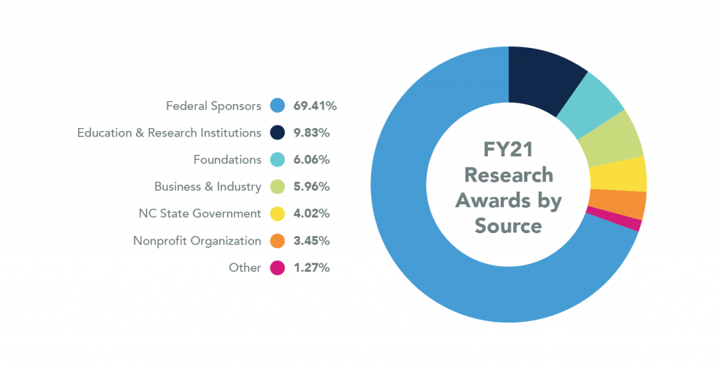 Pie Chart showing Research Awards by Source for 2021. Federal Sponsors are 69.41%, Education and Research Institutions are 9.83%, Foundations are 6.06%, Business and Industry are 5.96%, NC State Government are 4.02%, Nonprofit Organizations are 3.45%, and Other are 1.27%.