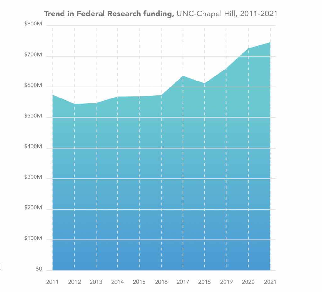 Graph showing the trend in federal research funding at UNC in Chapel Hill. 2021, the amount was $745,198,270.
