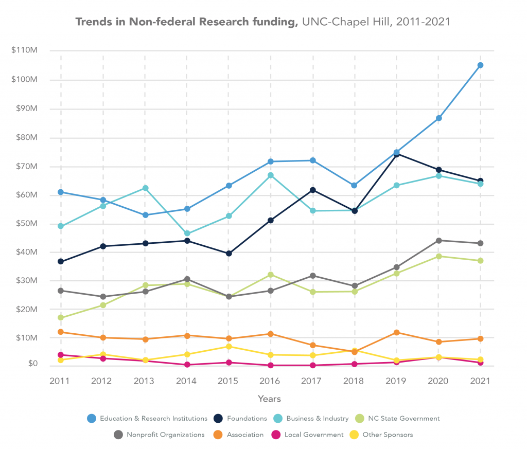 Trends in Non-federal Research Funding at UNC at Chapel Hill. In 2021, education and research institutions accounted for $105,549,592, foundation for $65,037,454, business and industry for $63,999,864, North Carolina State Government for $43,178,482, nonprofit organizations for $37,079,023, associations for $9,749,826, local government for $7,369,679, and other sponsors for $2,470,738.