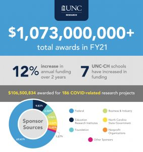 a graphic of research awards