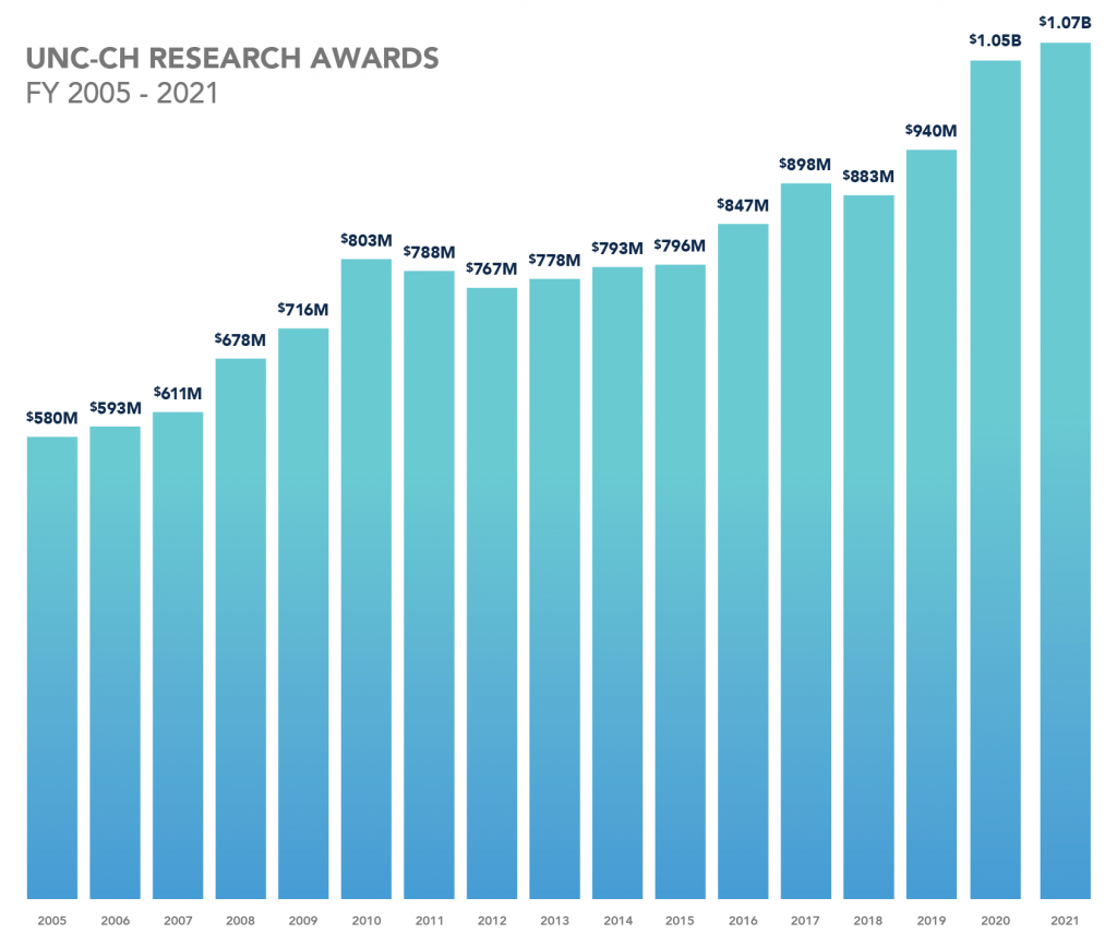 UNC at Chapel Hill's Research Awards from 2005 to 2021. In 2005, awarded 580 million dollars. In 2006, awarded 593 million dollars. In 2007, awarded 611 million dollars. In 2008, awarded 678 million dollars. In 2009, awarded 716 million dollars. In 2010, awarded 803 million dollars. In 2011, awarded 788 million dollars. In 2012, awarded 767 million dollars. In 2013, awarded 778 million dollars. In 2014, awarded 793 million dollars. In 2015, awarded 796 million dollars. In 2016, awarded 847 million dollars. In 2017, awarded 898 million dollars. In 2018, awarded 883 million dollars. In 2019, awarded 940 million dollars. In 2020, awarded 1.05 billion dollars. In 2021, awarded 1.07 billion dollars.