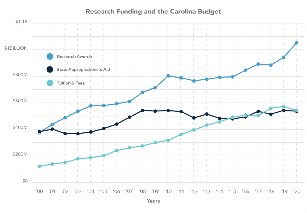 Line graph showing research funding and the Carolina budget for research awards, state appropriations and aid, and tuition and fees. Research Awards in 2020 was $1.048 billion, State Appropriations and Aid was $534.7 million, and Tuition and Fees was $543.8 million.
